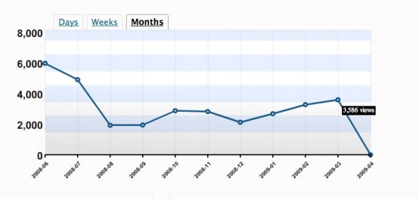 stats_marz_2009_month